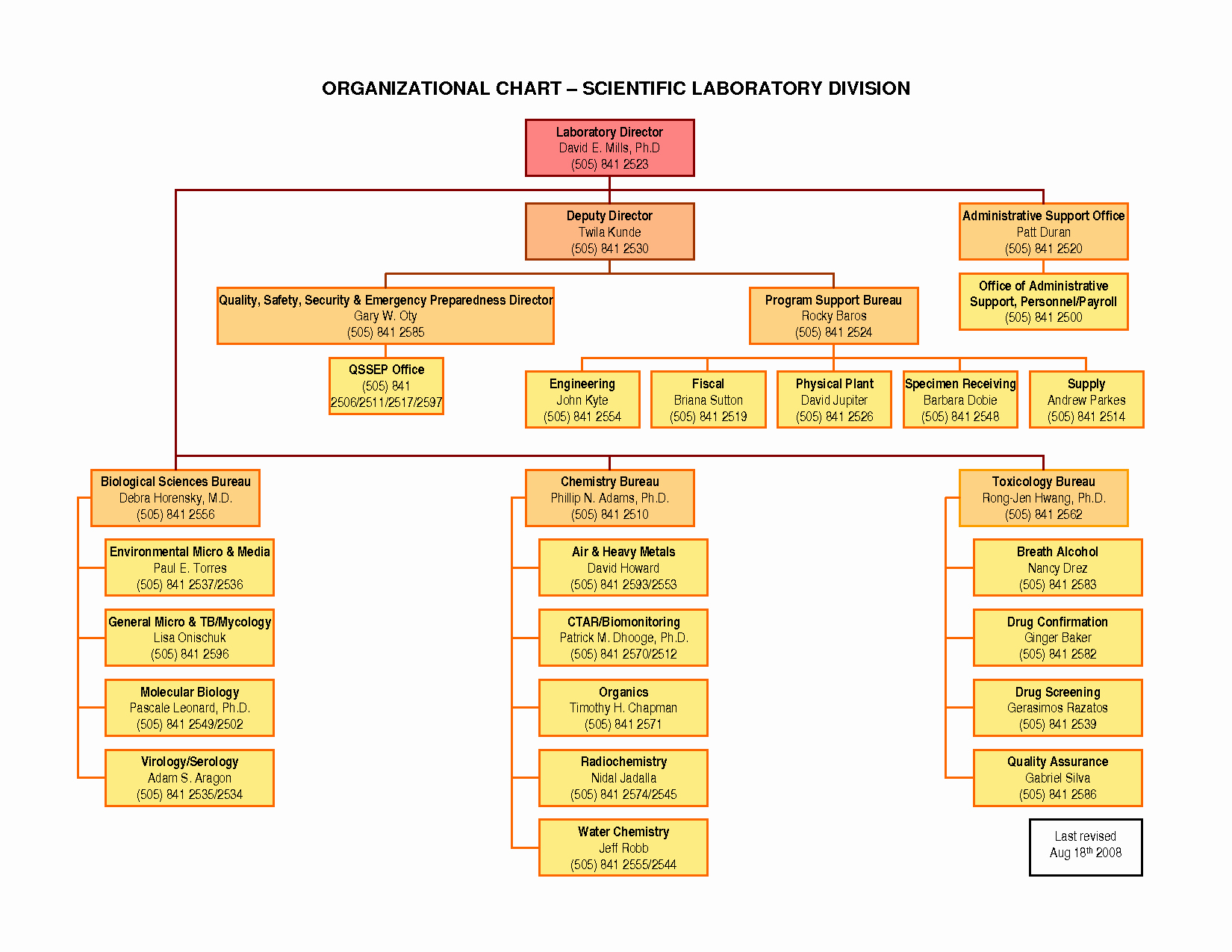Best S Of organization Chart Template Word 2010