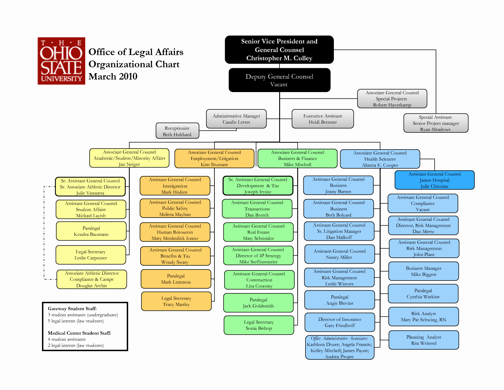 Best S Of organizational Chart Template Word Document
