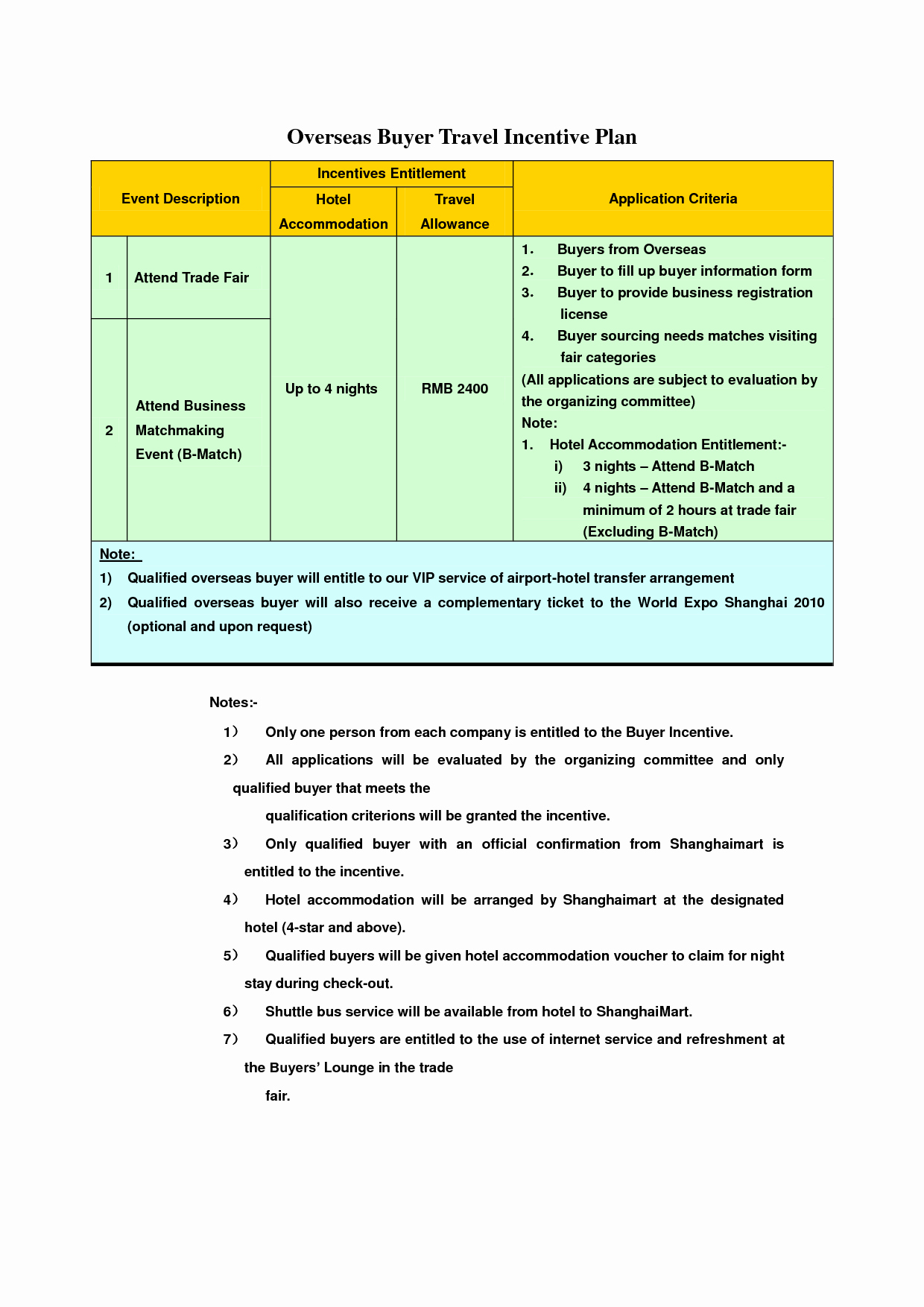 Best S Of Performance Incentive Plan Template