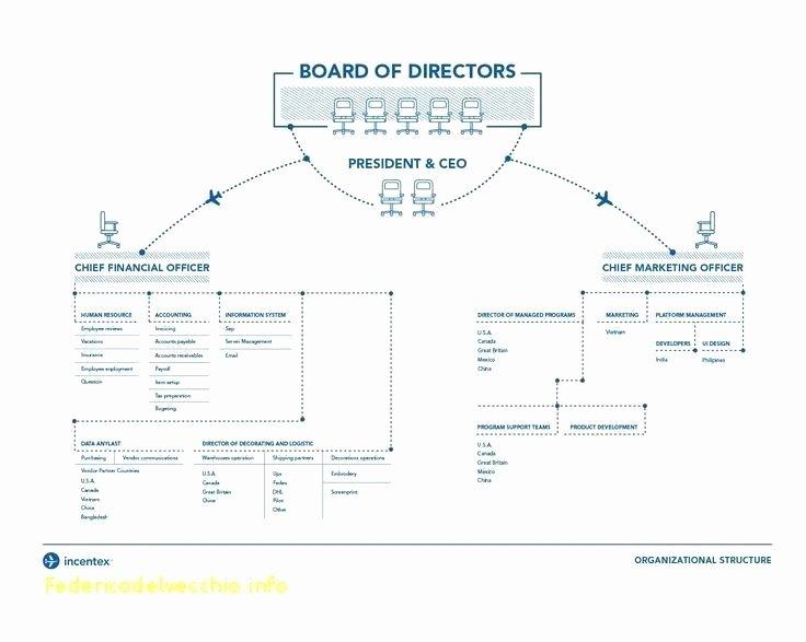 Blank organizational Chart Templates organization Template
