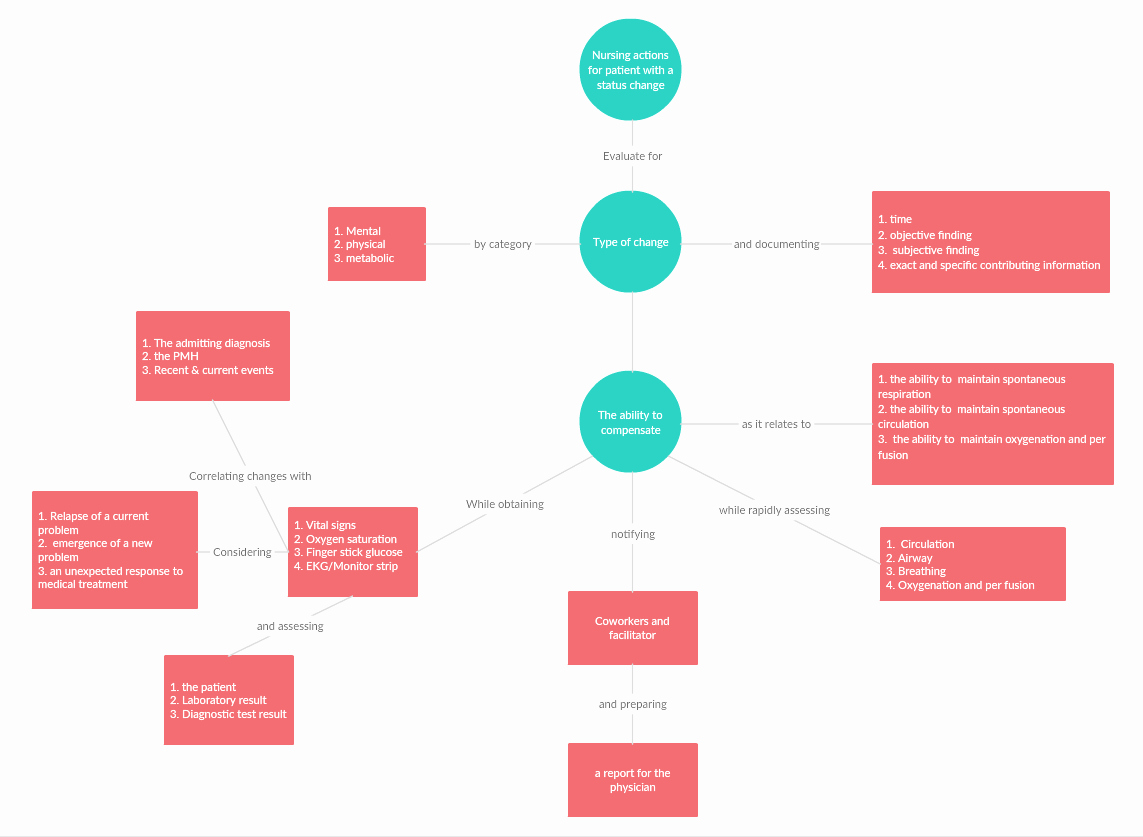Concept Map Maker to Easily Create Concept Maps Line