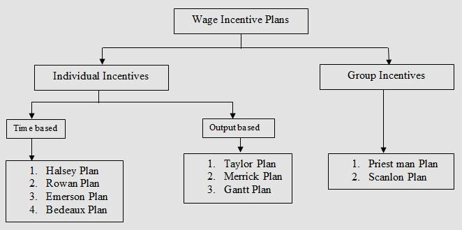 Incentive Plan Builder the Line Incentive Design tool