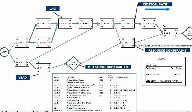 Project Management Network Diagram Template Excel Cartoon