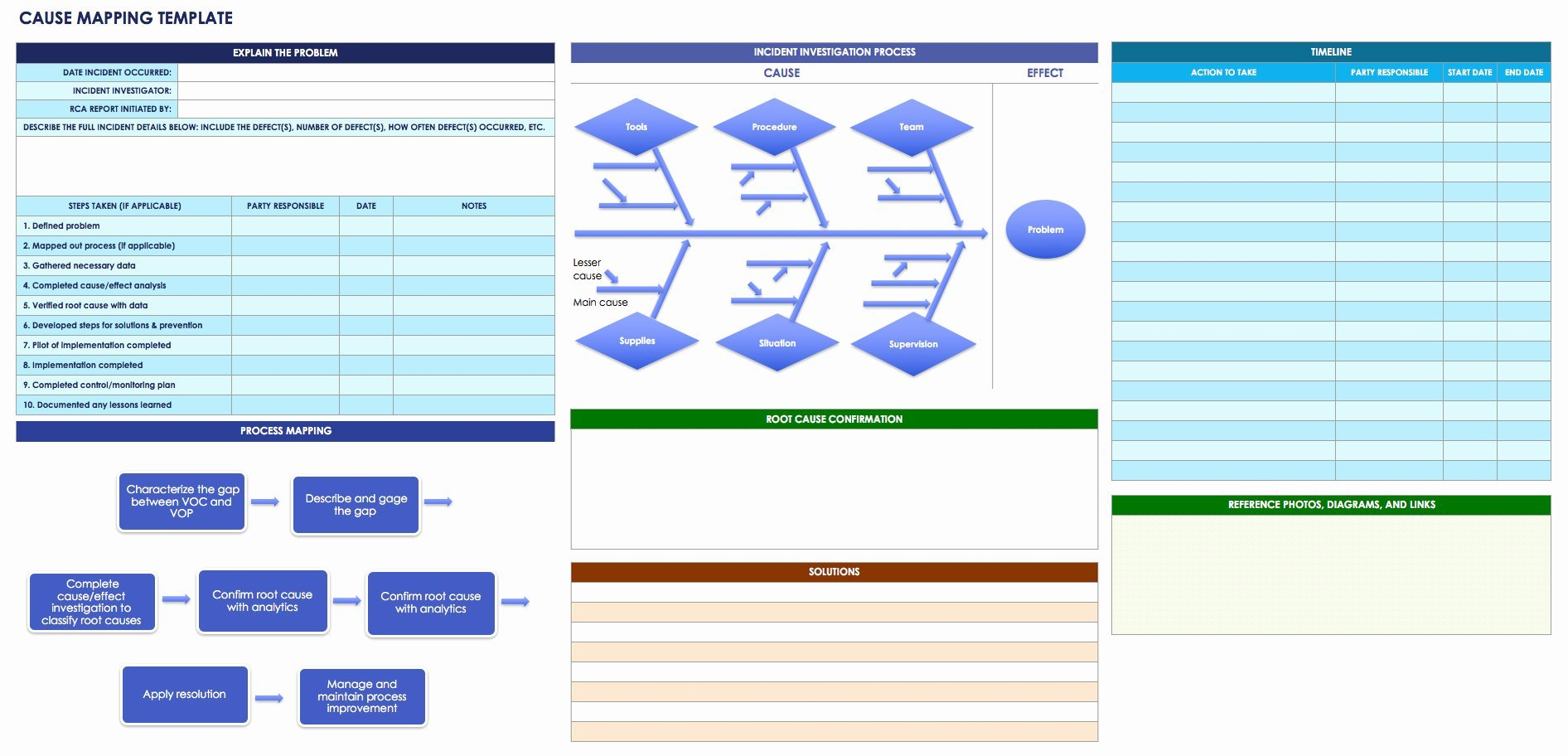 Root Cause Analysis Template Templates Data