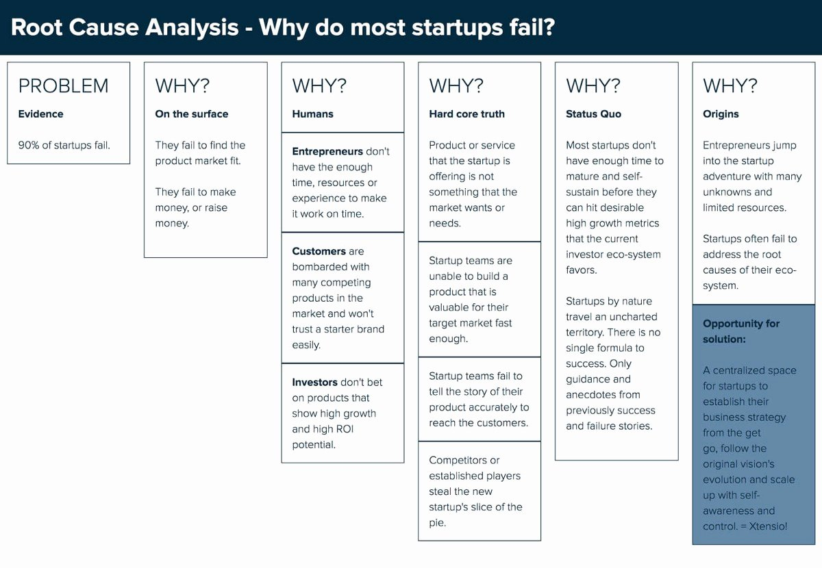 Root Cause Analysis Think Reliability – Rambabu Thapa