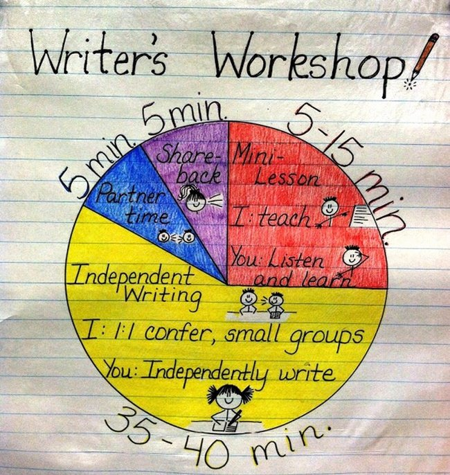 What Does Writer S Workshop Look Like Infographic Teach