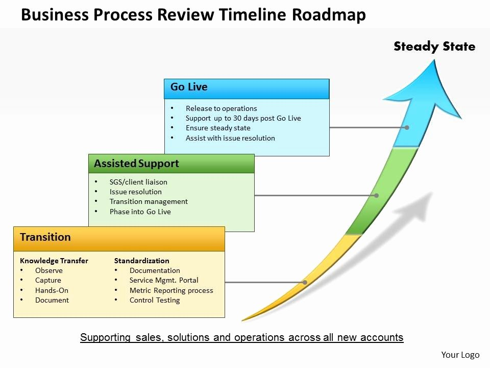 0514 Business Process Review Timeline Roadmap Powerpoint
