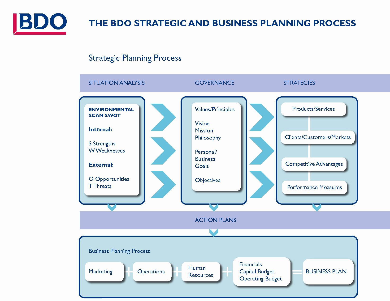 10 Best Of Business Process Plan Template