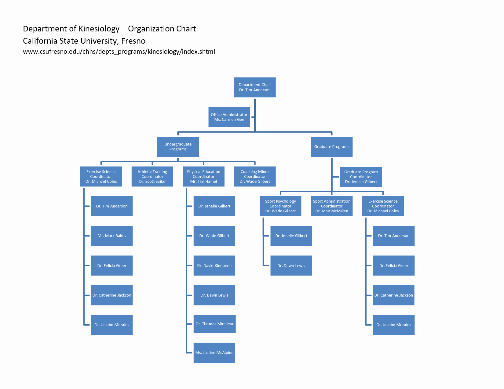 10 Best Of Department org Chart Template Fire