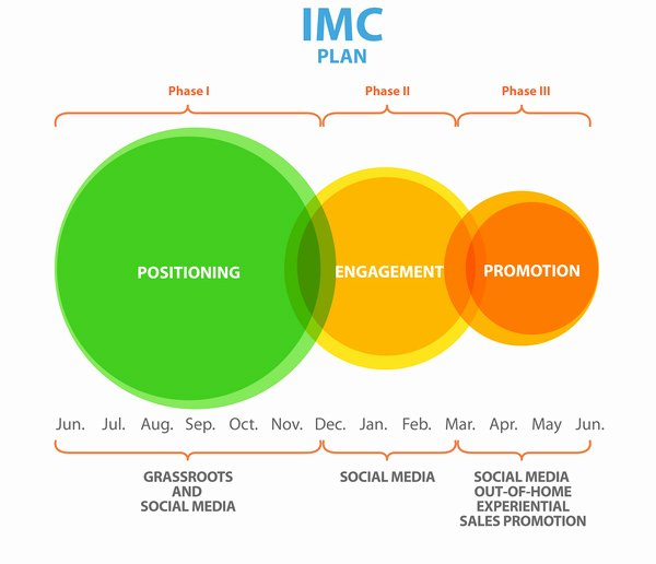 10 Best Of Imc Marketing Plan Integrated