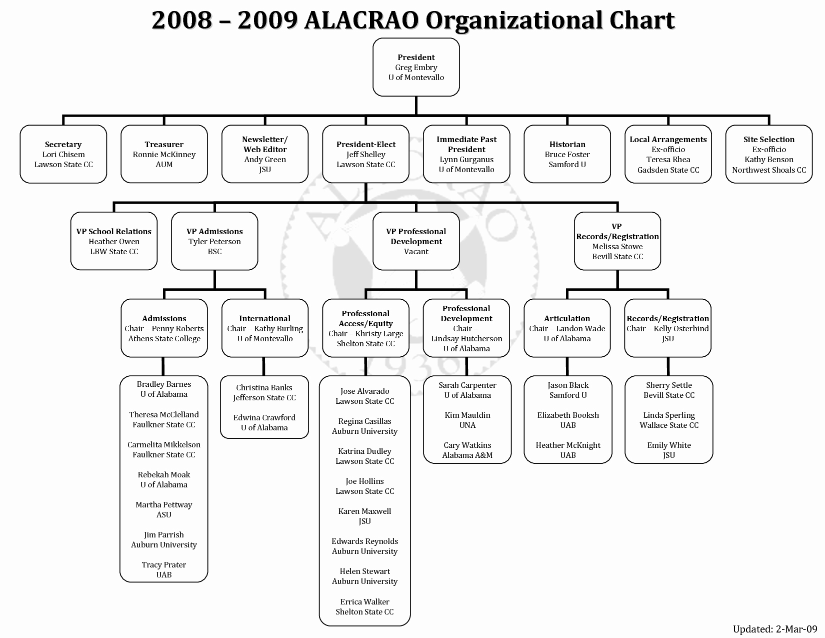 10 Best Of Microsoft Fice organization Chart