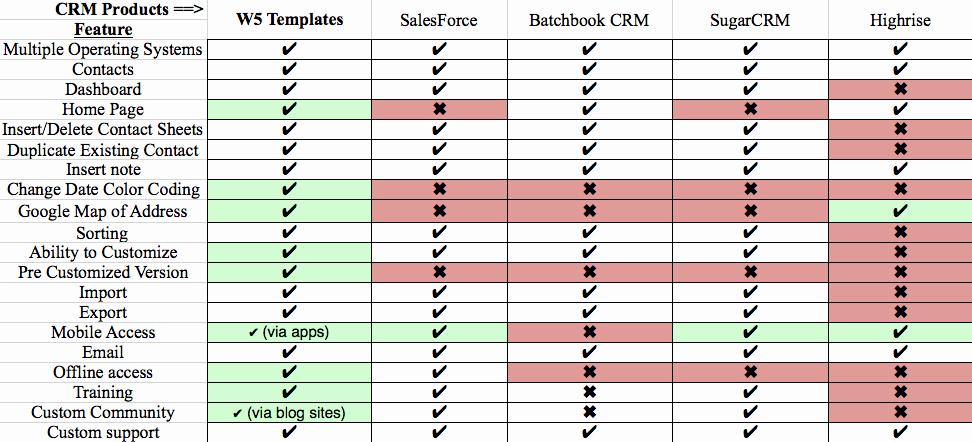 post parison chart template excel