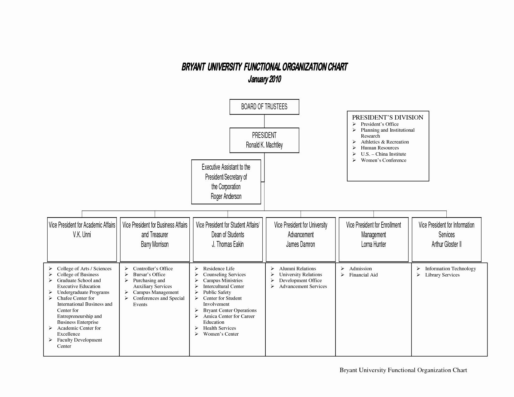 10 Best Of Small Non Profit organizational Chart