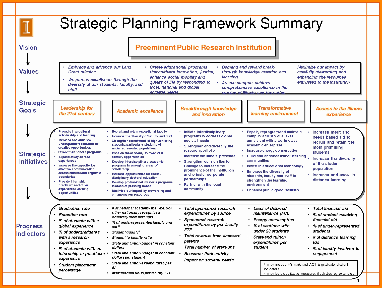 10 Strategic Planning Template Excel