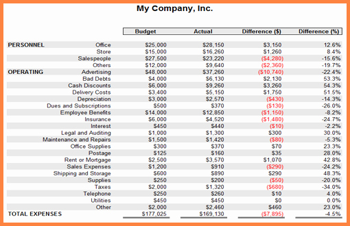 11 Business Spreadsheet Examples
