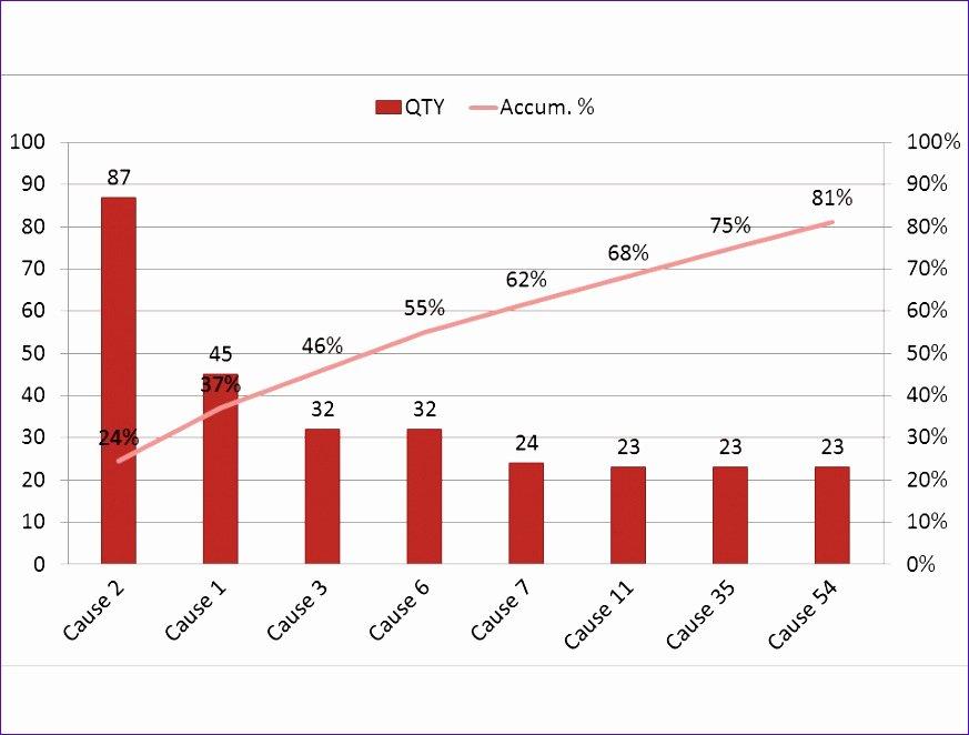 11 Pareto Chart Excel Template Exceltemplates