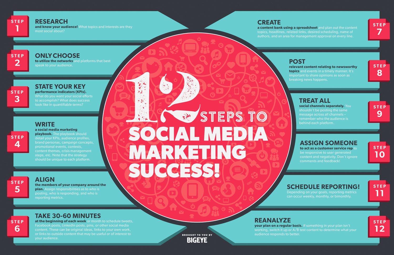 12 Essential Elements Of A social Media Marketing