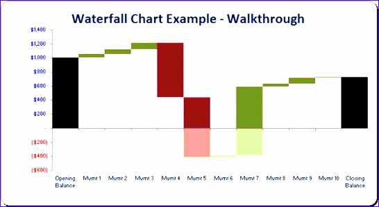 12 Excel Waterfall Chart Template Exceltemplates