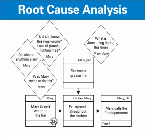 12 Sample Useful Root Cause Analysis Templates for Free