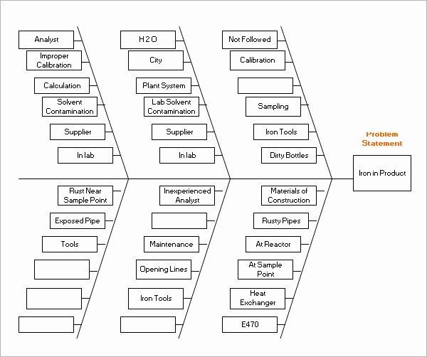 13 Sample Fishbone Diagram Templates
