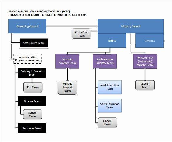 14 Church organizational Chart Templates to Download