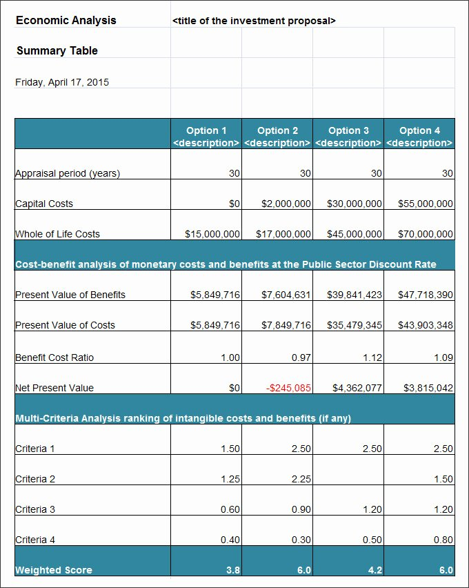 14 Cost Analysis Templates Pdf Doc