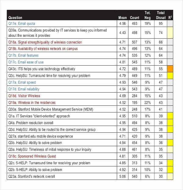 15 Customer Satisfaction Survey Templates – Free Sample