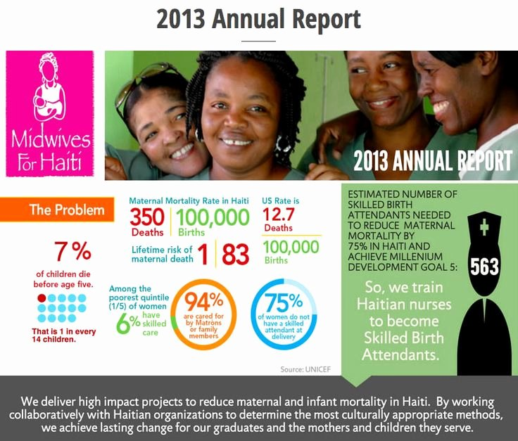 17 Best Images About Nonprofit Annual Report Postcards On