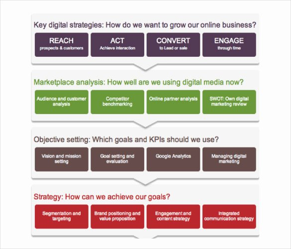 17 Digital Marketing Strategy Templates – Free Sample