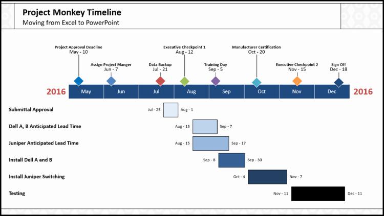 2 Crazy Fast Ways to Make A Gantt Chart In Powerpoint
