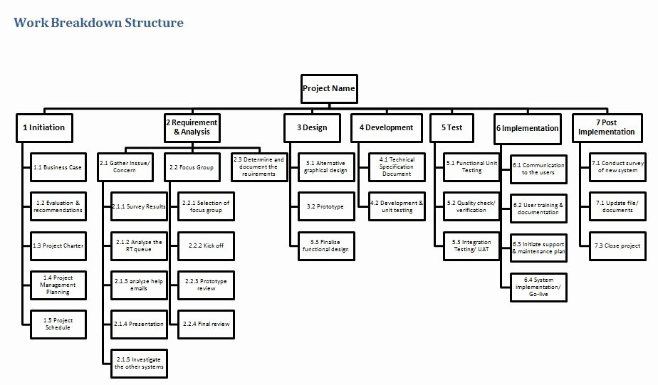 22 Professional Work Breakdown Structure Templates In Word