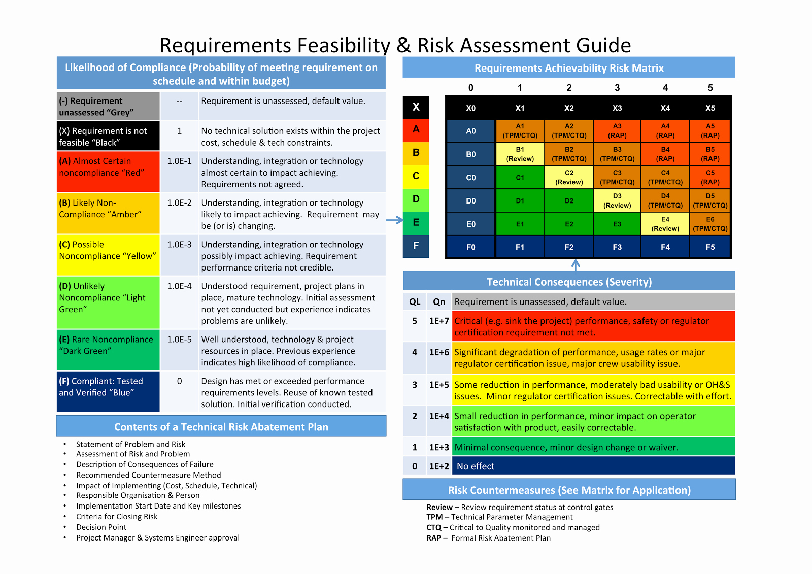 23 Of Project Management Risk assessment Template