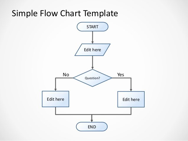2997 Simple Flowchart