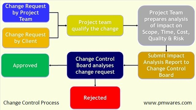 33 Change Management Process Template Individual and