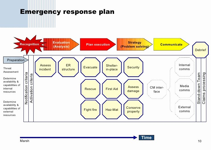 35 Information Security Incident Response Plan Template