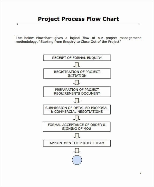 36 Flowchart Templates In Pdf