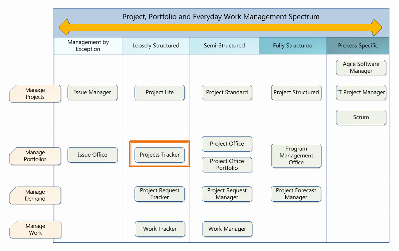 4 Free Excel Project Management Tracking Templates