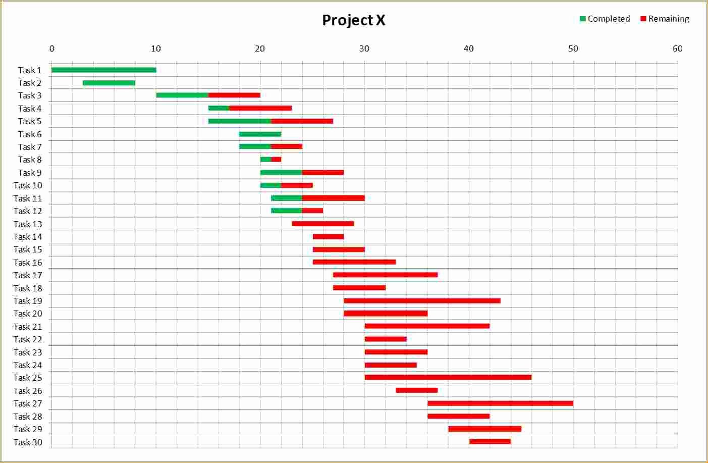 4 Gantt Charts In Excel