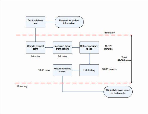 4 Process Map Templates Pdf Excel Doc