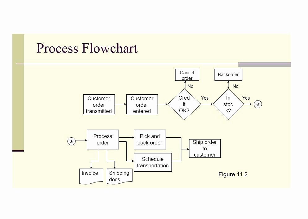 40 Fantastic Flow Chart Templates [word Excel Power Point]