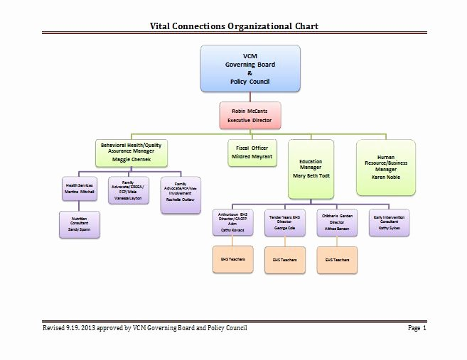 40 Free organizational Chart Templates Word Excel
