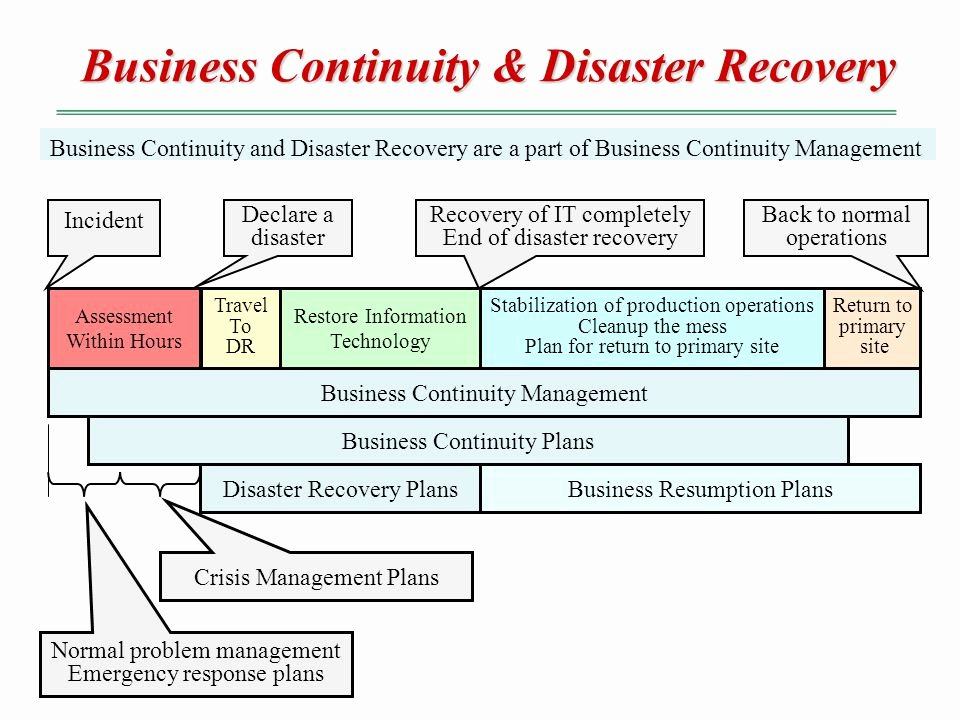 42 Itil Disaster Recovery Plan Template Itil Disaster