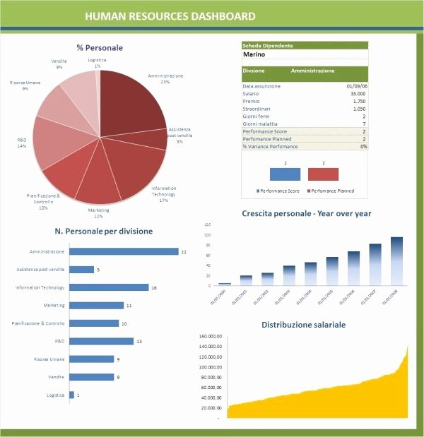 45 Best Business Kpi Dashboard Images On Pinterest