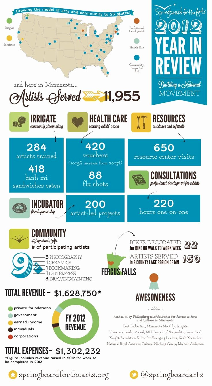 46 Best Images About Nonprofit Annual Report Infographics