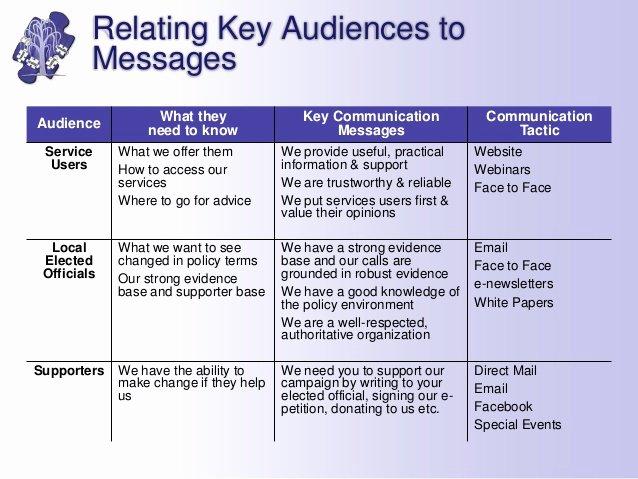 46 Marketing Munications Plan Template Integrated