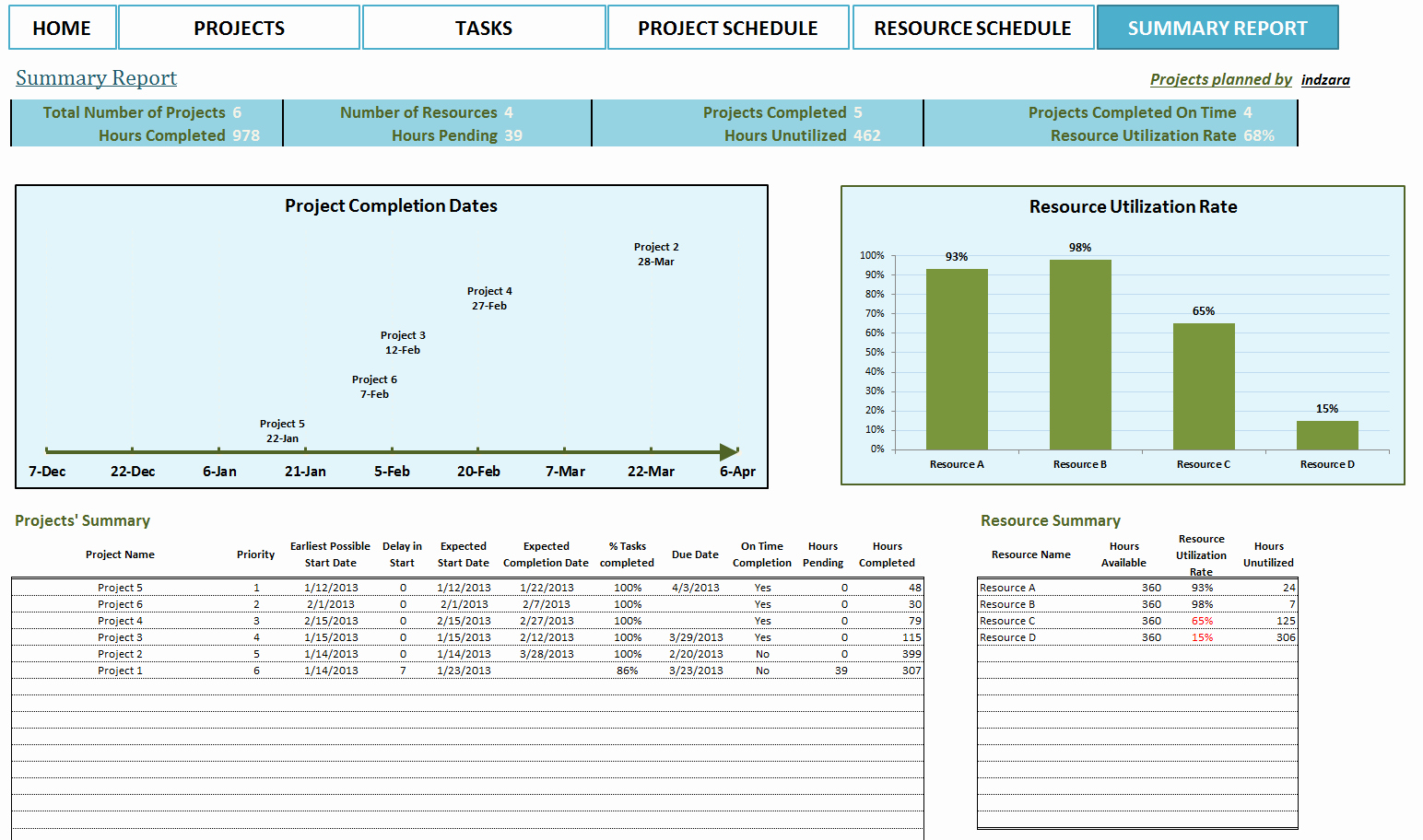 5 Best Of Summary Report Template Project Summary