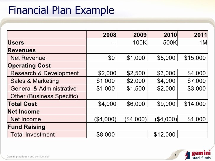 5 Financial Plan Templates Excel Excel Xlts