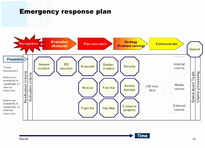 5 Hospital Emergency Operations Plan Template Yriti