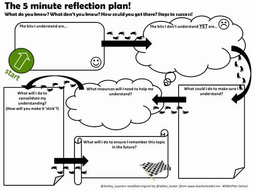5 Minute Reflection Plan by ashloynton Teaching