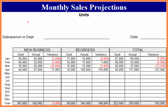 5 Sales forecast Spreadsheet Example